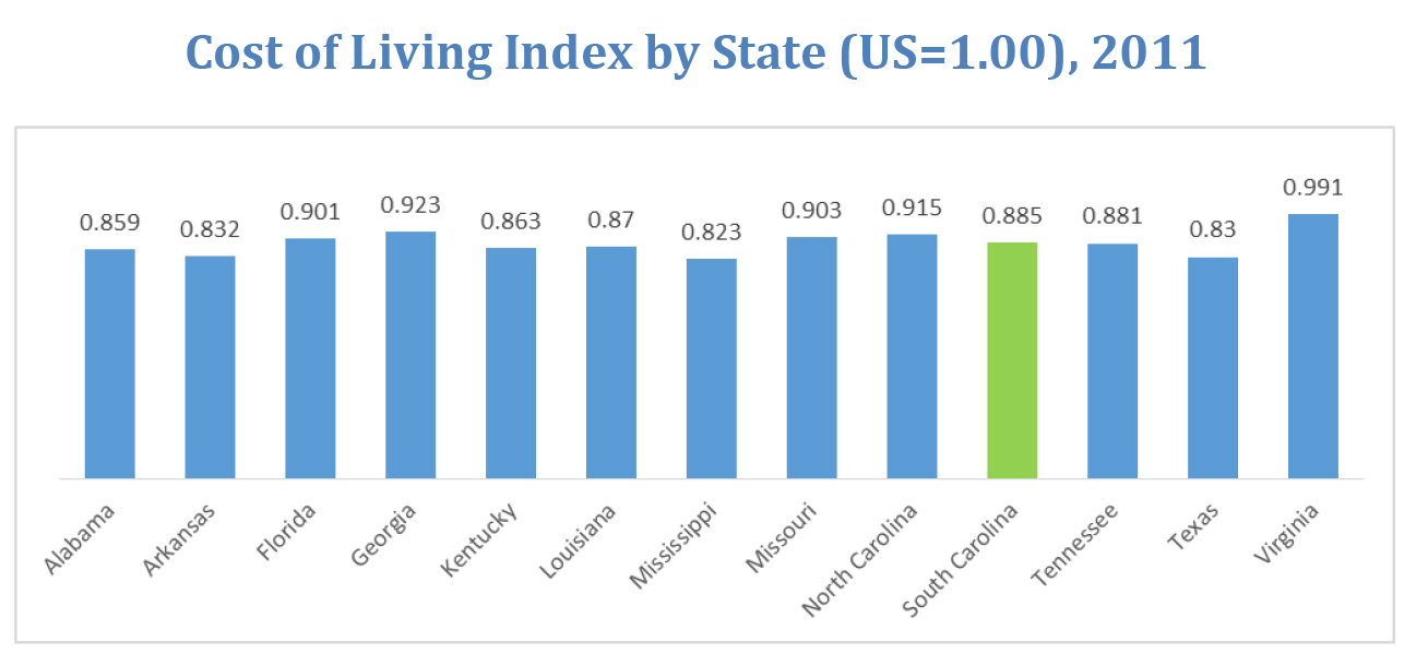 Low cost of living states lowest cost of living states for Iowa cost of living